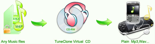 TuneClone uses virtual CD to convert m4p to mp3